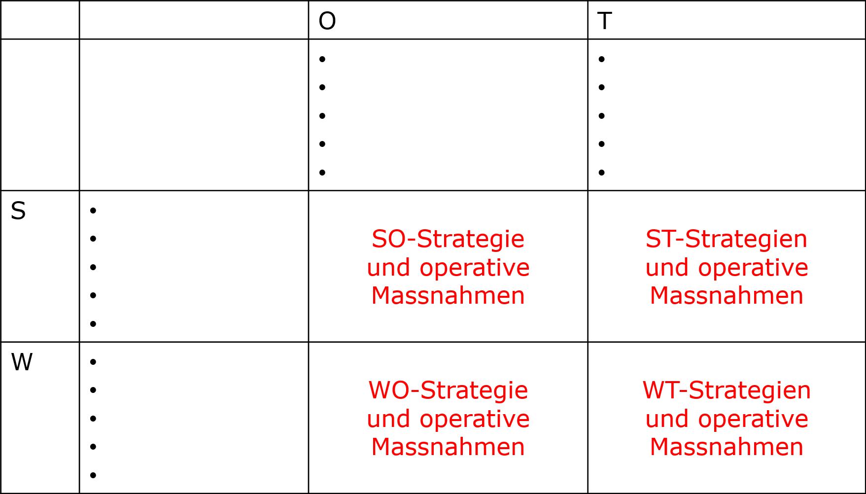 Struktur Und Inhalte Einer Online Marketing Strategie Mit Einem